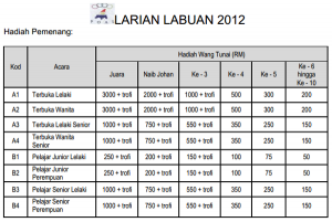 Labuan Run 2012 Prizes